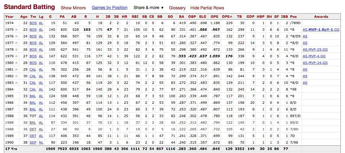 Fred Lynn Career Statistics